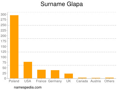 Surname Glapa