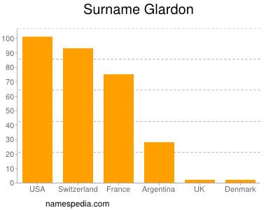 Surname Glardon