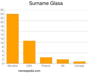 Surname Glasa