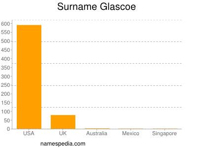 Surname Glascoe