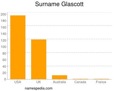 Surname Glascott