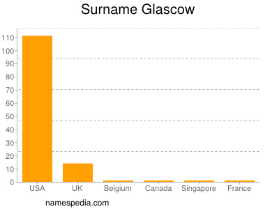 Surname Glascow
