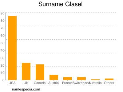 Surname Glasel