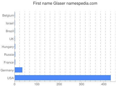 Given name Glaser
