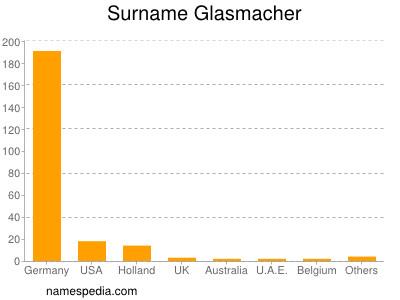 Surname Glasmacher