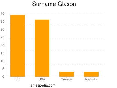 Surname Glason