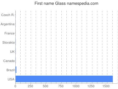 Given name Glass