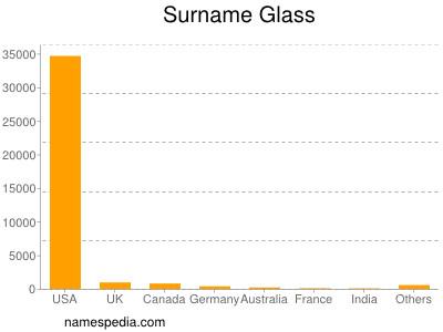 Surname Glass