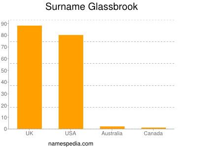 Surname Glassbrook