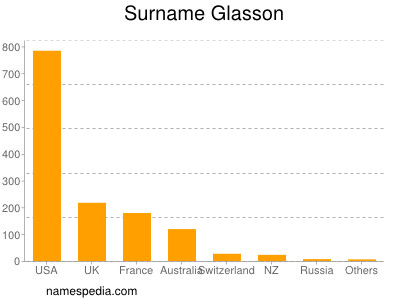 Surname Glasson