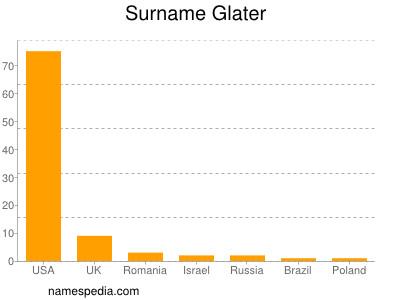 Surname Glater