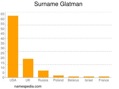 Surname Glatman