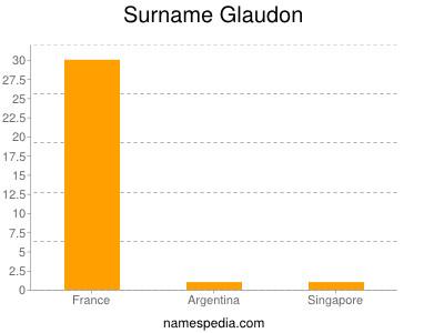 Surname Glaudon