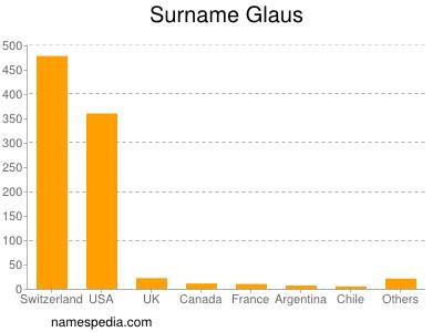 Surname Glaus
