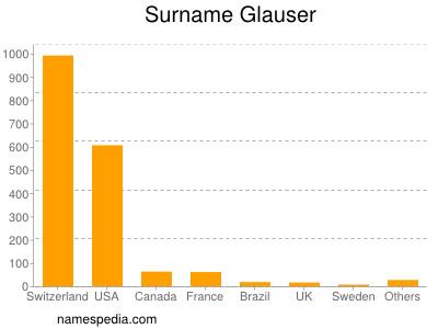 Surname Glauser