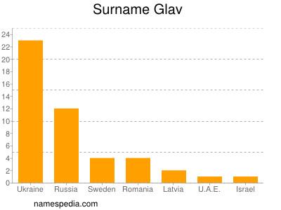 Surname Glav