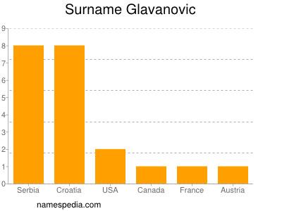 Surname Glavanovic