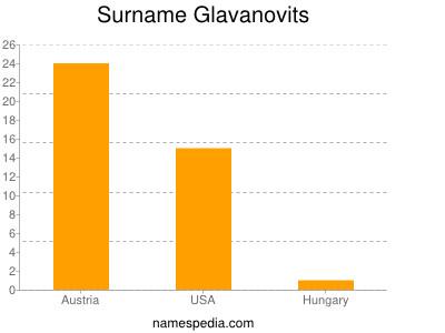 Surname Glavanovits