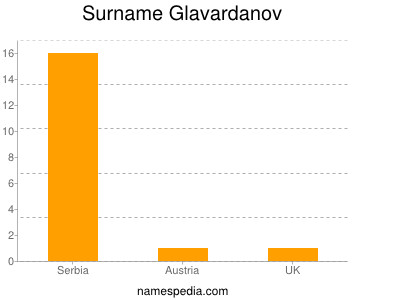 Surname Glavardanov