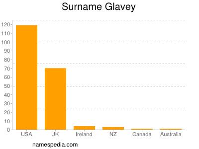 Surname Glavey