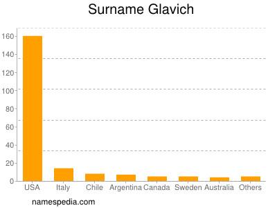 Surname Glavich