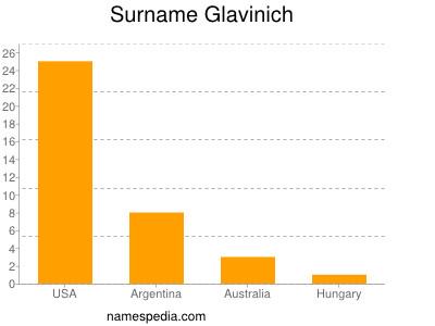 Surname Glavinich
