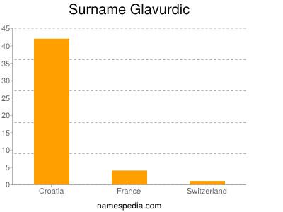Surname Glavurdic