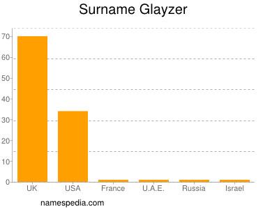 Surname Glayzer