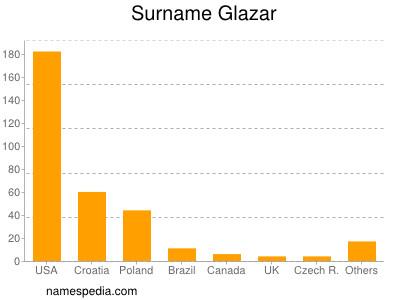 Surname Glazar