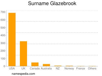 Surname Glazebrook