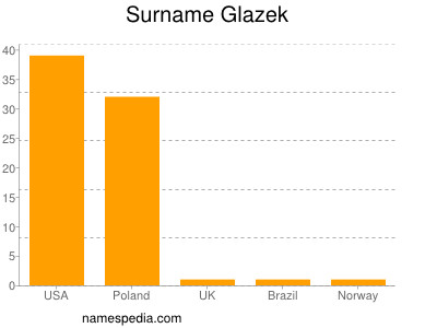 Surname Glazek