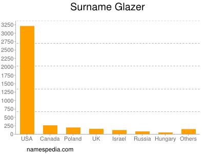 Surname Glazer