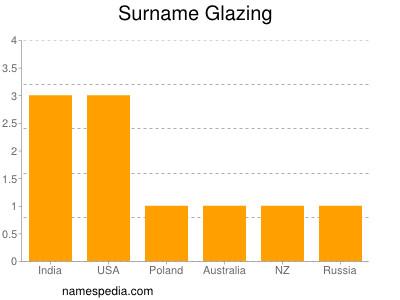 Surname Glazing