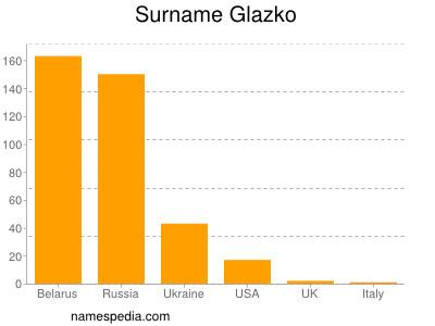 Surname Glazko