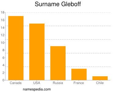 Surname Gleboff