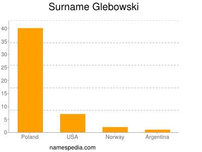 Surname Glebowski