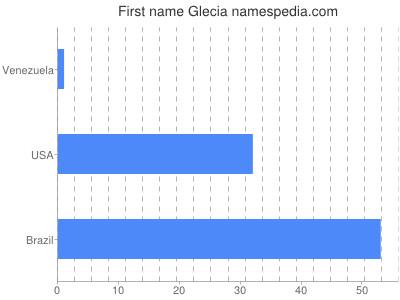 Given name Glecia