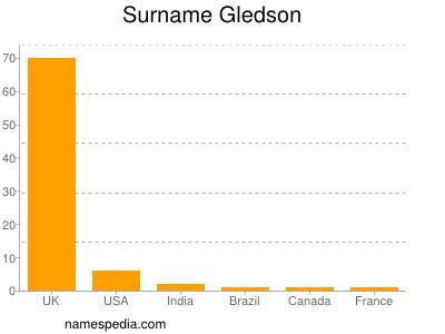 Surname Gledson