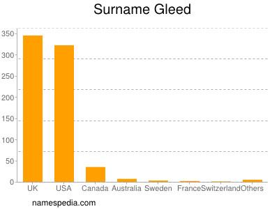 Surname Gleed