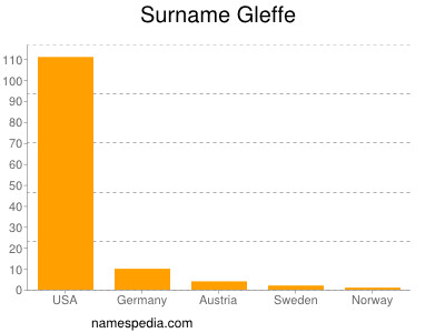 Surname Gleffe