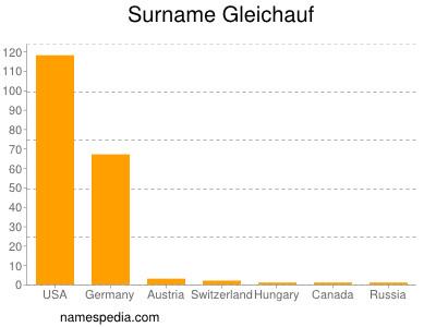 Surname Gleichauf