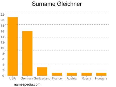 Surname Gleichner