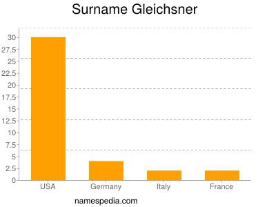 Surname Gleichsner