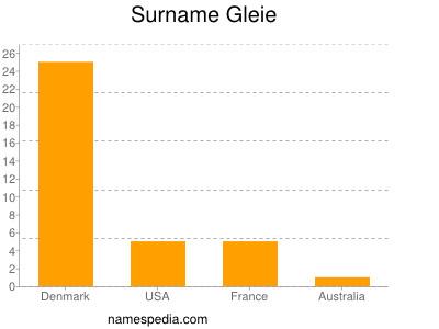 Surname Gleie
