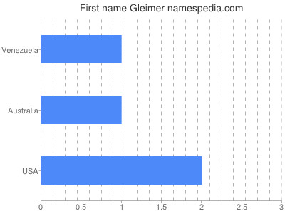 Given name Gleimer