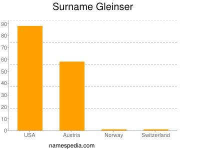 Surname Gleinser