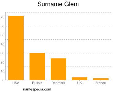 Surname Glem
