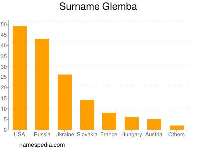 Surname Glemba
