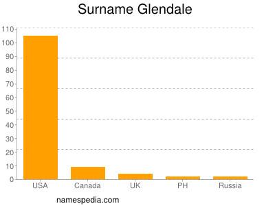 Surname Glendale