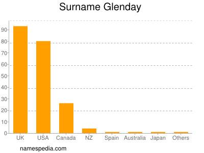 Surname Glenday
